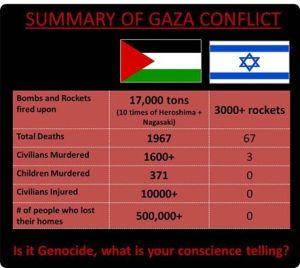 Gaza Conflict figures