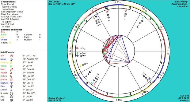 Natal Chart for Mo Davies